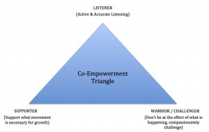 Co-empowerment triangle