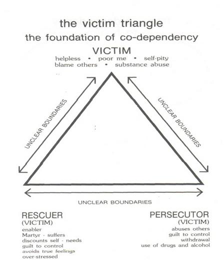 The Co Dependency Triangle Shekinah Leigh Honouring
