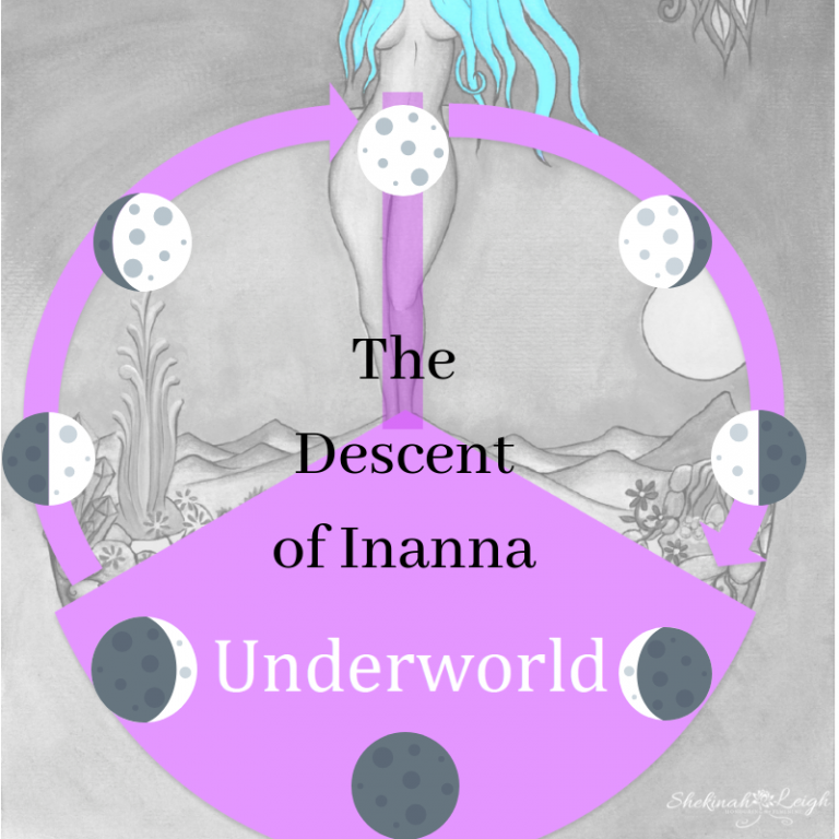 Descent of Inanna Medicine Wheel with Moons